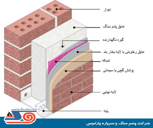 شماتیک نصب عایق حرارتی صوتی پشم سنگ در دیوار - پشم سنگ پارامیس ...شماتیک عایق کاری دیوار خارجی با پشم سنگ - نصب عایق صوتی روی دیوار